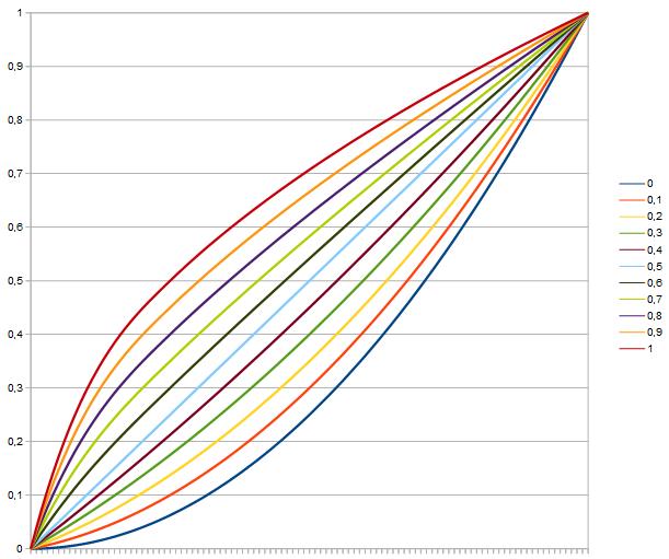 Gamma-Curve-PDF